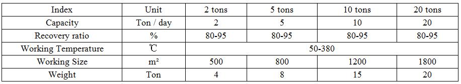 ZYGD Black Engine Oil To Diesel Oil Distillation Machine