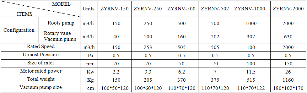 ZYXV series single stage rotary vane vacuum pump Technical parameter
